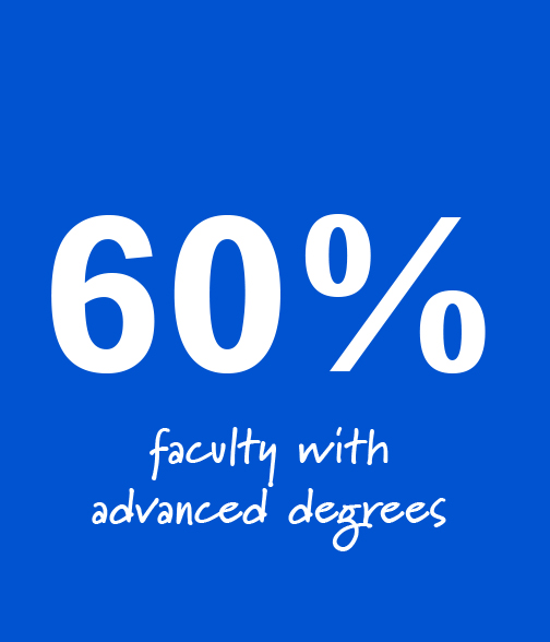 60% Faculty with Advanced Degrees